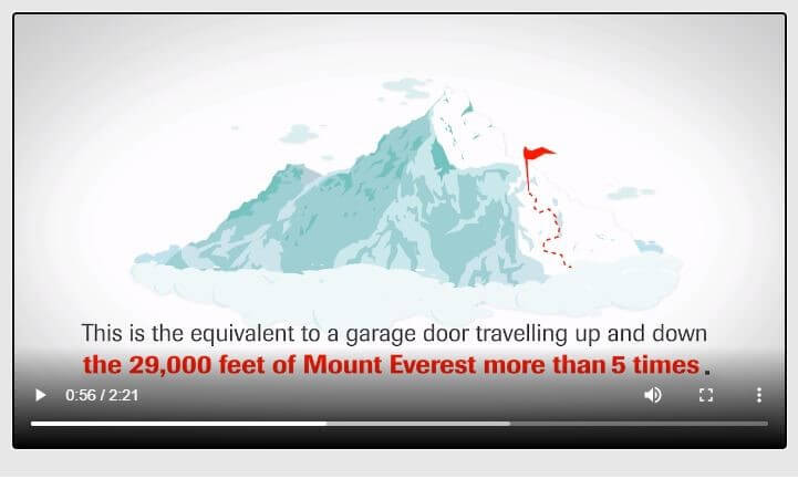 Image from a video> 20,000 opening and 20,000 closing of a garage door is the equivalent of travalling up and down the Everest 5 times